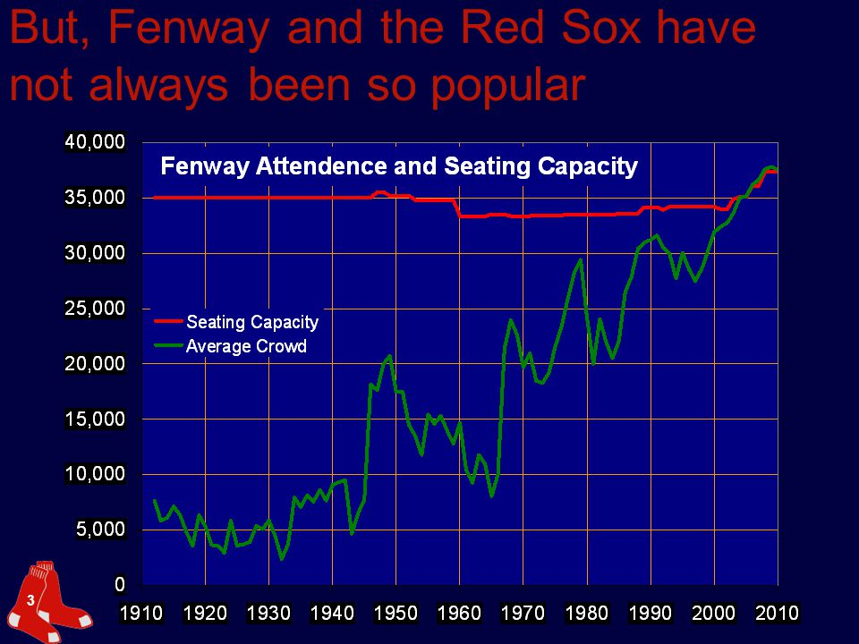 3 But, Fenway and the Red Sox have not always been so popular