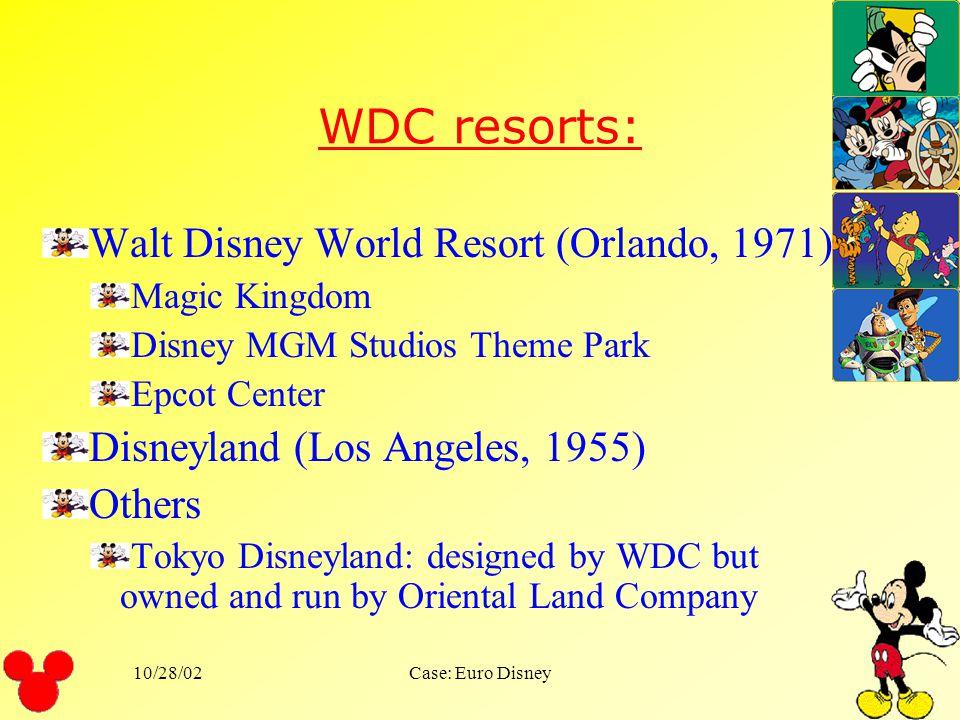 10/28/02Case: Euro Disney Structure of Walt Disney Revenue in 1991 Responsible for Theme park$2,865Theme park71 % Hotels21 % Other8 % Filmed entertain
