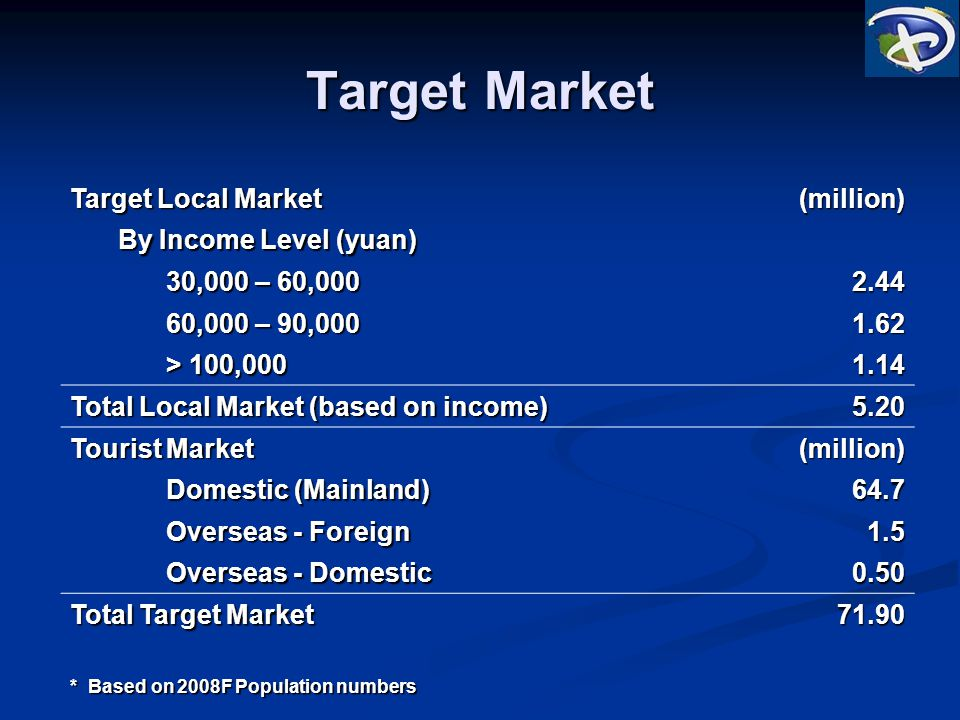 Target Market Target Local Market (million) By Income Level (yuan) 30,000 – 60,000 2.44 60,000 – 90,000 1.62 > 100,000 1.14 Total Local Market (based