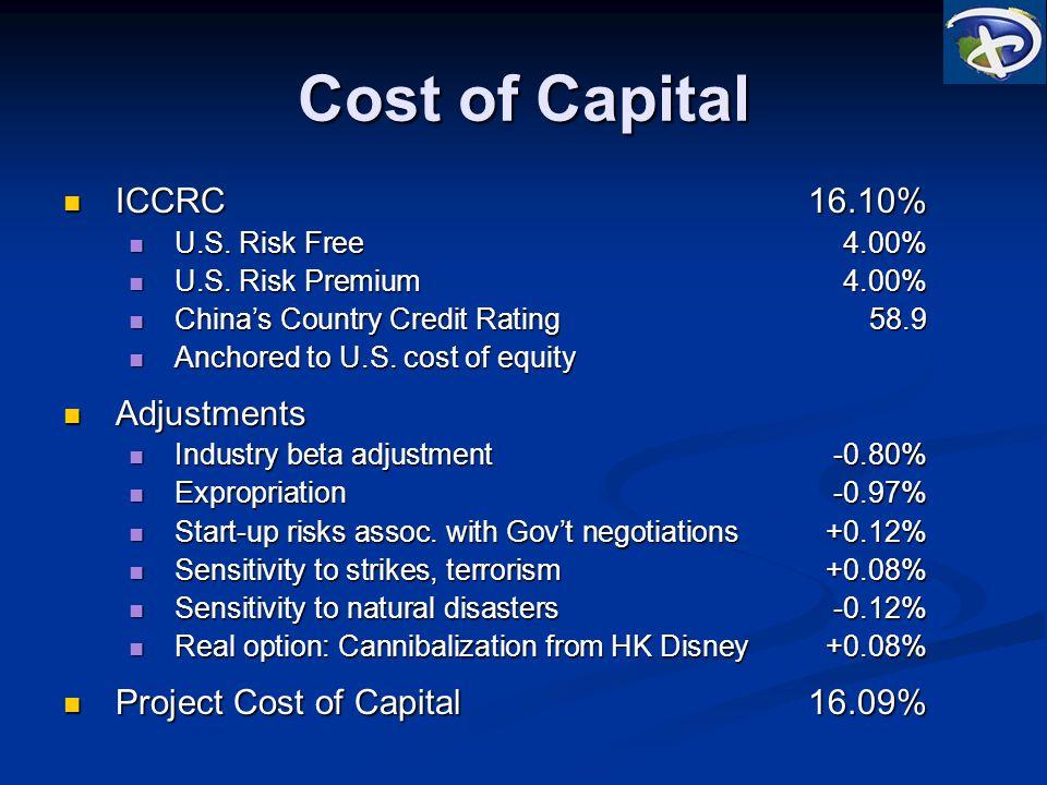 Cost of Capital ICCRC16.10% ICCRC16.10% U.S. Risk Free4.00% U.S.