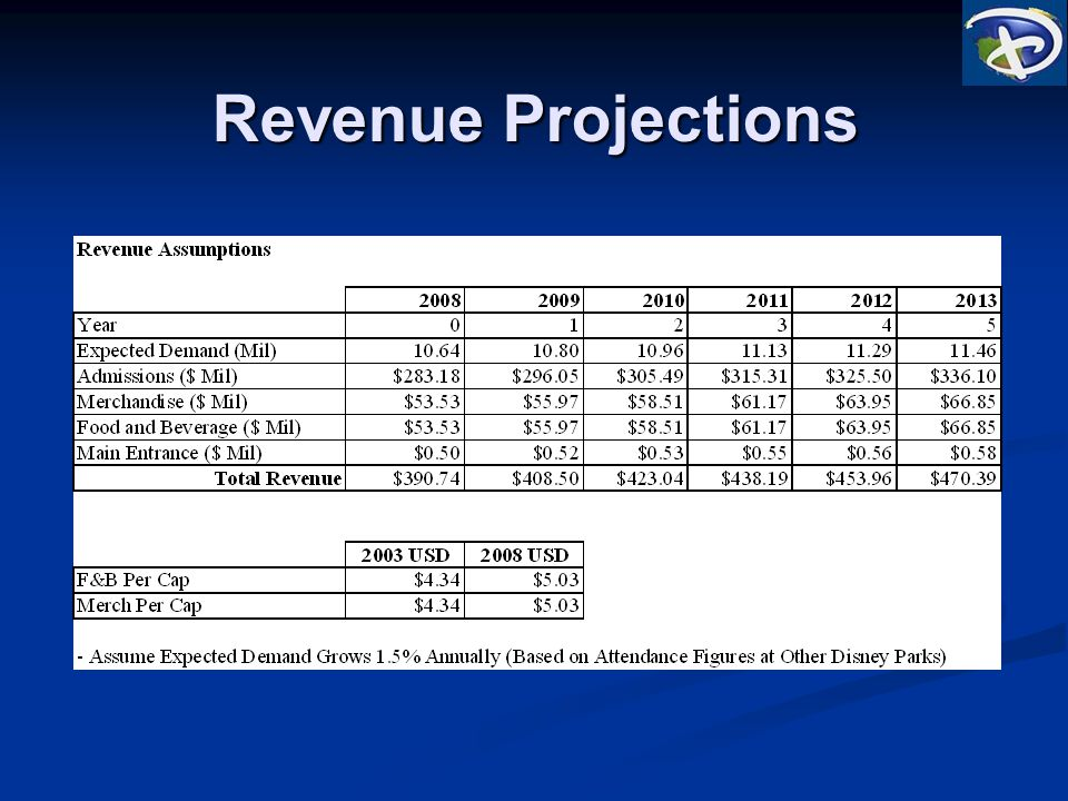 Revenue Projections