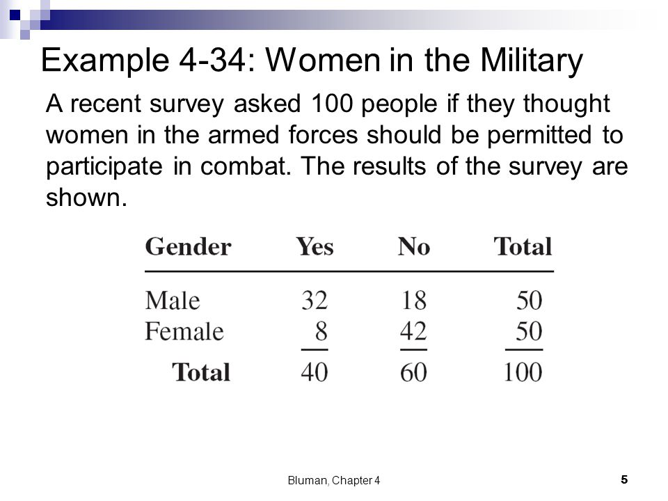 Example 4-34: Women in the Military a.