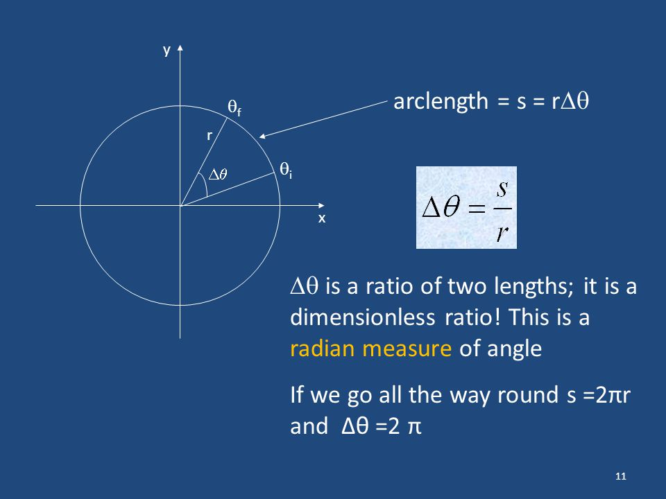 11 x y i f r arclength = s = r is a ratio of two lengths; it is a dimensionless ratio! This is a radian measure of angle If we go all the way round s