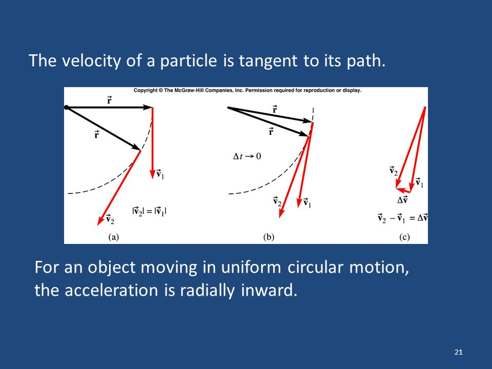 21 The velocity of a particle is tangent to its path. For an object moving in uniform circular motion, the acceleration is radially inward.