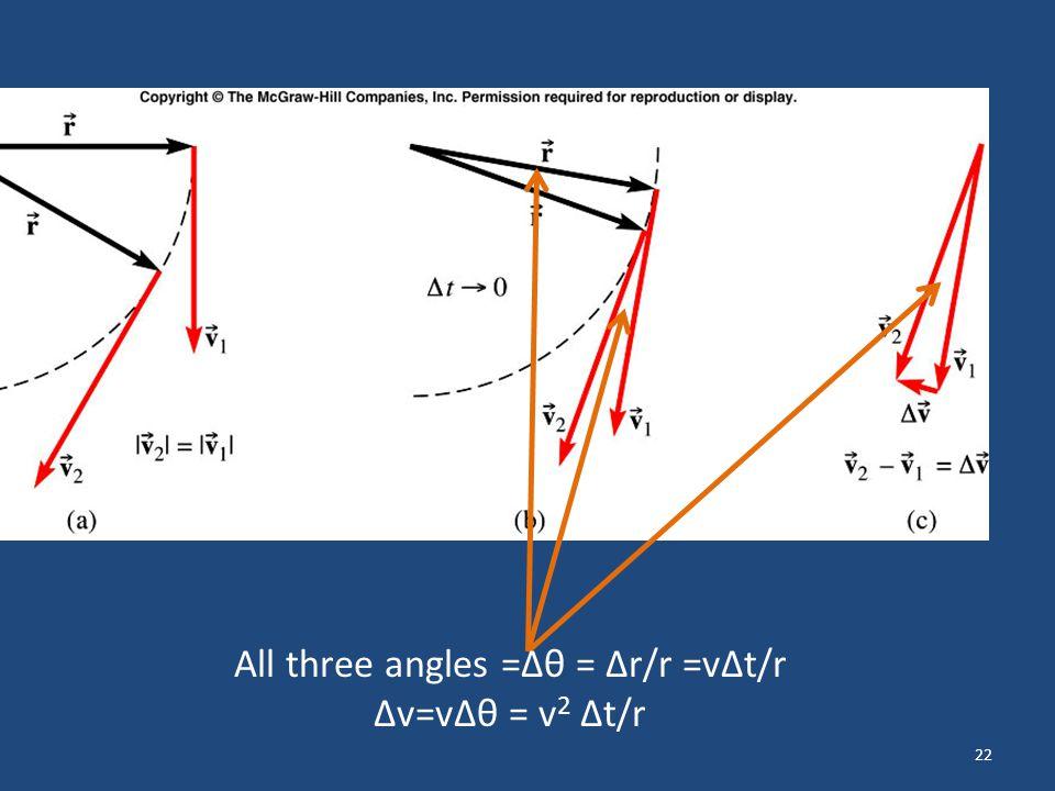 22 All three angles =Δθ = Δr/r =vΔt/r Δv=vΔθ = v 2 Δt/r