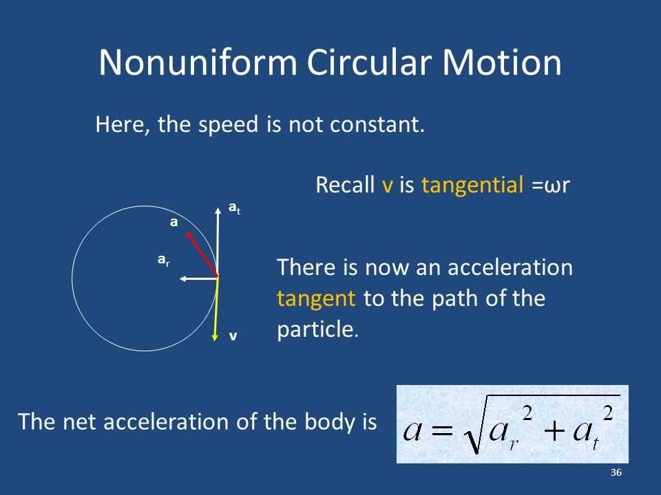 36 Nonuniform Circular Motion Here, the speed is not constant. There is now an acceleration tangent to the path of the particle. The net acceleration