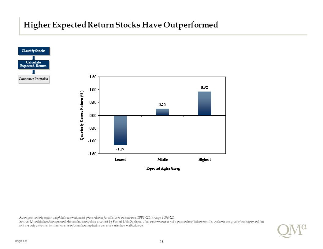 18 SP\QC 9-04 Higher Expected Return Stocks Have Outperformed Average quarterly equal-weighted sector-adjusted gross returns for all stocks in universe, 1998-Q1 through 2004-Q2.
