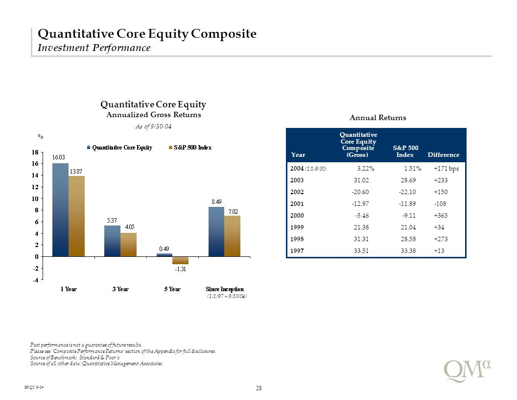 28 SP\QC 9-04 Quantitative Core Equity Composite Investment Performance Quantitative Core Equity Annualized Gross Returns As of 9/30/04 (1/1/97 – 9/30/04) Past performance is not a guarantee of future results.