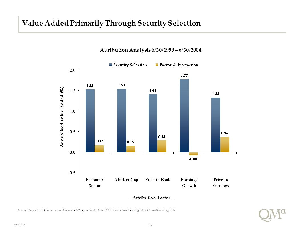32 SP\QC 9-04 Value Added Primarily Through Security Selection Attribution Analysis 6/30/1999 – 6/30/2004 Source: Factset.
