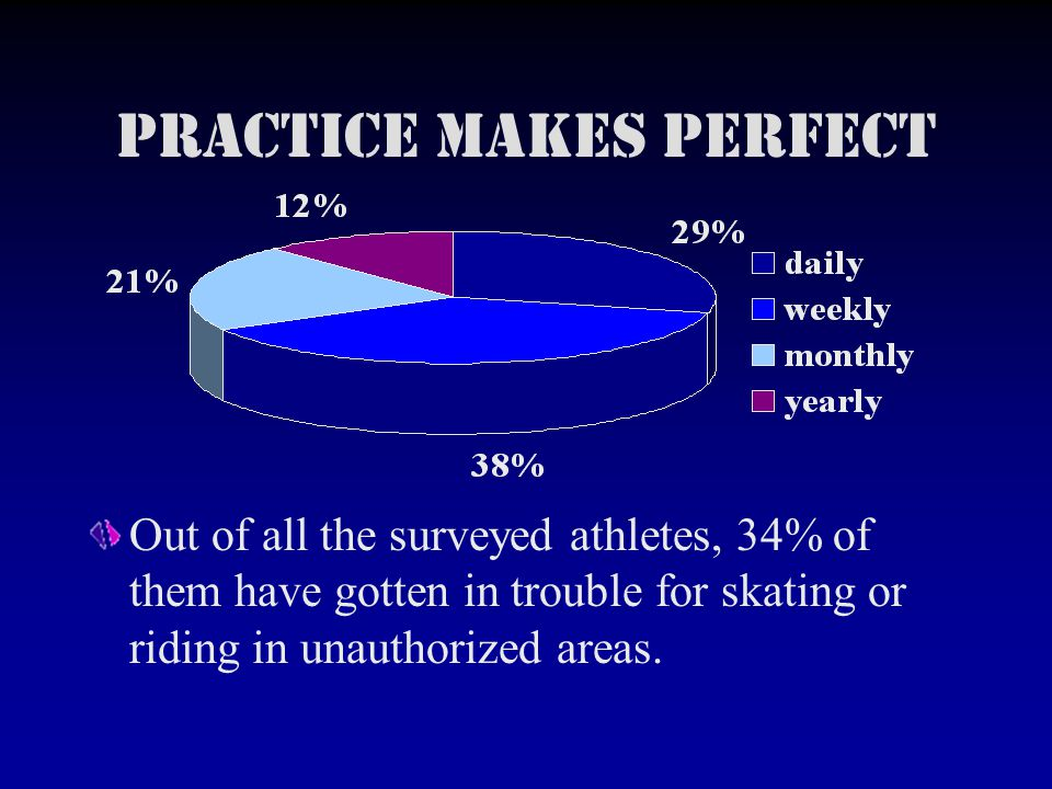 Practice Makes Perfect Out of all the surveyed athletes, 34% of them have gotten in trouble for skating or riding in unauthorized areas.