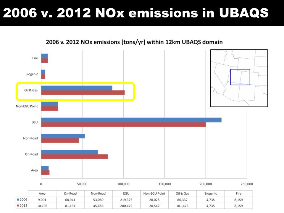 2006 v NOx emissions in UBAQS