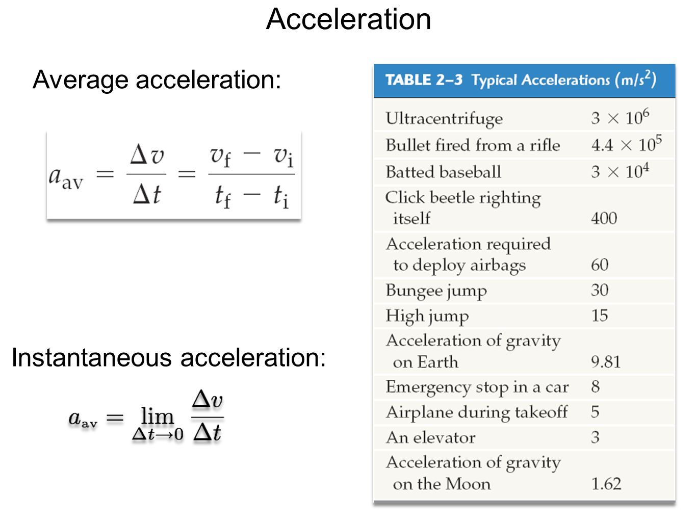 Acceleration Average