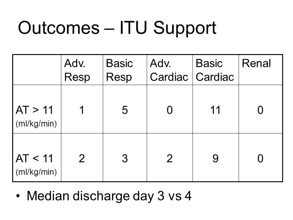 Outcomes – ITU Support Adv. Resp Basic Resp Adv. Cardiac Basic Cardiac Renal AT > 11 (ml/kg/min) 150110 AT < 11 (ml/kg/min) 23290 Median discharge day
