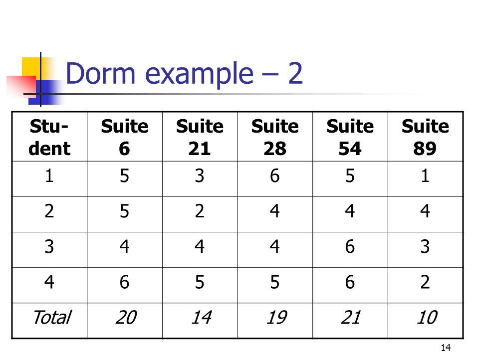 14 Dorm example – 2 Stu- dent Suite 6 Suite 21 Suite 28 Suite 54 Suite 89 153651 252444 344463 465562 Total2014192110