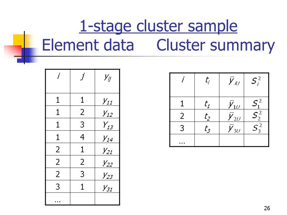 26 1-stage cluster sample Element dataCluster summary ijy ij 11y 11 12y 12 13Y 13 14y 14 21y 21 22y 22 23y 23 31y 31 … ititi 1t1t1 2t2t2 3t3t3 …