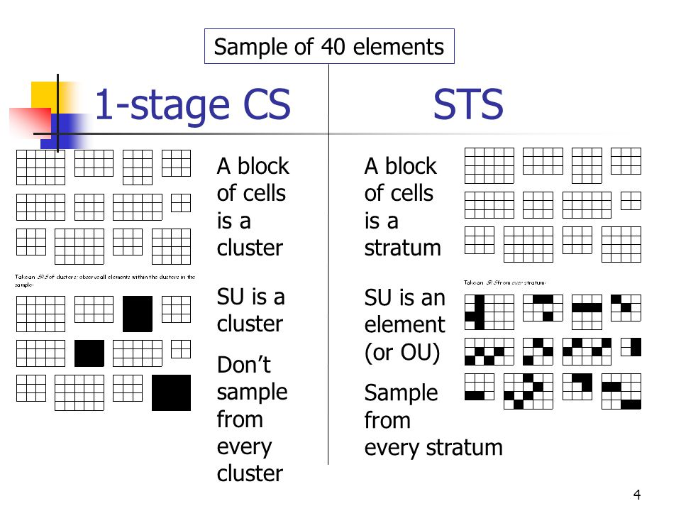 4 1-stage CSSTS A block of cells is a stratum A block of cells is a cluster SU is a cluster Dont sample from every cluster SU is an element (or OU) Sa