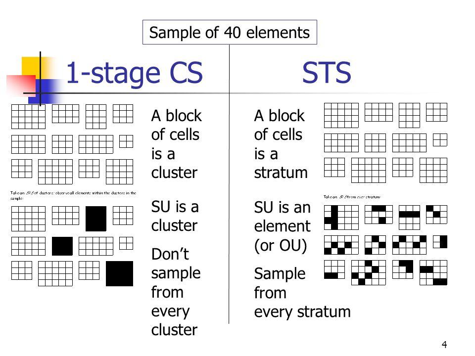 5 Cluster vs.