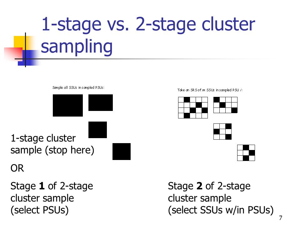 28 CSE1 unbiased estimation under SRS – total t Estimator for population total using data collected from a 1-stage cluster sample SRS of clusters Estimator of variance of