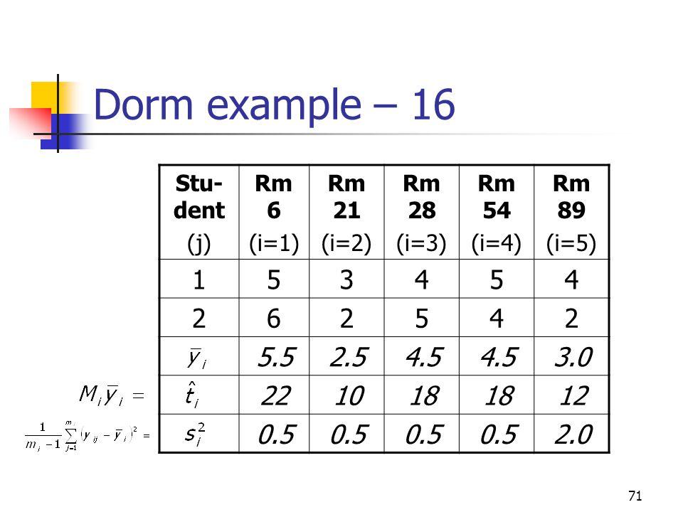 71 Dorm example – 16 Stu- dent (j) Rm 6 (i=1) Rm 21 (i=2) Rm 28 (i=3) Rm 54 (i=4) Rm 89 (i=5) 153454 262542 5.52.54.5 3.0 221018 12 0.5 2.0