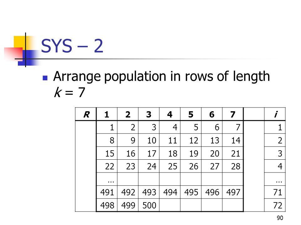 90 SYS – 2 Arrange population in rows of length k = 7 R1234567i 12345671 8910111213142 151617181920213 222324252627284 …… 49149249349449549649771 4984
