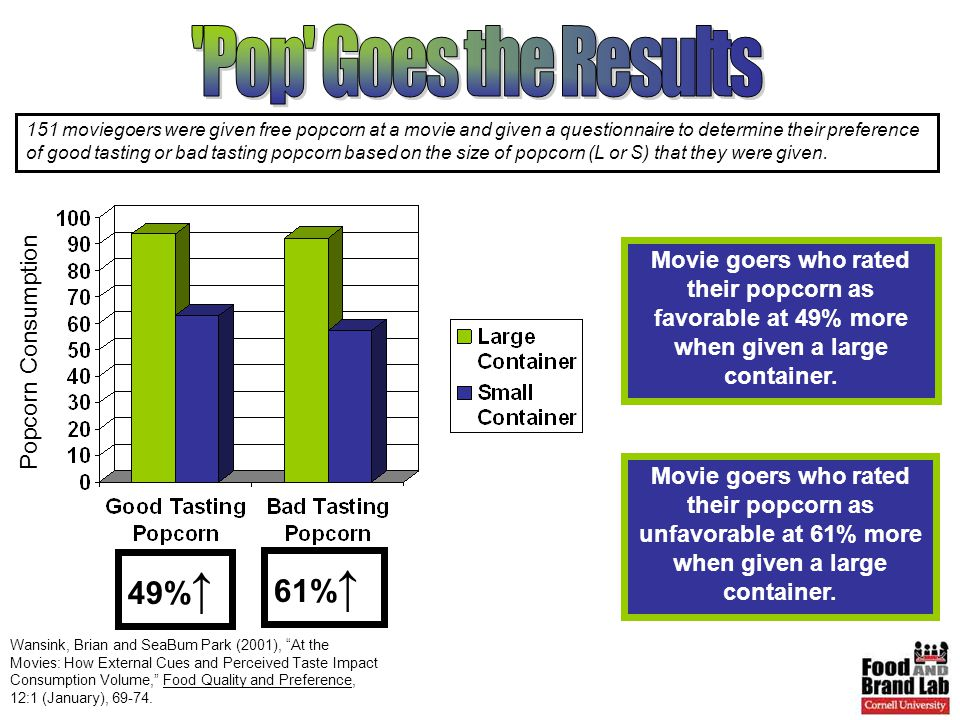 Wansink, Brian and SeaBum Park (2001), At the Movies: How External Cues and Perceived Taste Impact Consumption Volume, Food Quality and Preference, 12:1 (January), 69-74.