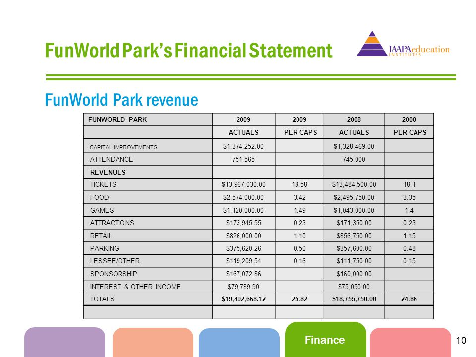 Finance 10 FunWorld Parks Financial Statement FunWorld Park revenue FUNWORLD PARK2009 2008 ACTUALS PER CAPSACTUALS PER CAPS CAPITAL IMPROVEMENTS $1,374,252.00 $1,328,469.00 ATTENDANCE751,565 745,000 REVENUES TICKETS$13,967,030.0018.58$13,484,500.0018.1 FOOD$2,574,000.003.42$2,495,750.003.35 GAMES$1,120,000.001.49$1,043,000.001.4 ATTRACTIONS$173,945.550.23$171,350.000.23 RETAIL$826,000.001.10$856,750.001.15 PARKING$375,620.260.50$357,600.000.48 LESSEE/OTHER$119,209.540.16$111,750.000.15 SPONSORSHIP$167,072.86 $160,000.00 INTEREST & OTHER INCOME$79,789.90 $75,050.00 TOTALS$19,402,668.1225.82$18,755,750.0024.86