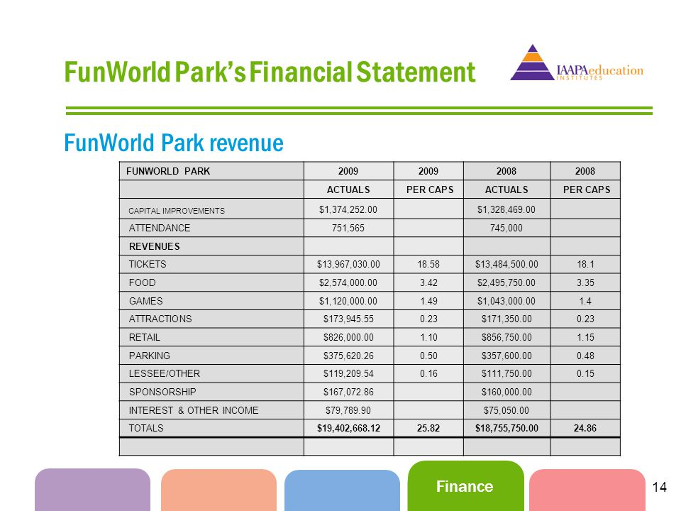 Finance 14 FunWorld Parks Financial Statement FunWorld Park revenue FUNWORLD PARK2009 2008 ACTUALS PER CAPSACTUALS PER CAPS CAPITAL IMPROVEMENTS $1,374,252.00 $1,328,469.00 ATTENDANCE751,565 745,000 REVENUES TICKETS$13,967,030.0018.58$13,484,500.0018.1 FOOD$2,574,000.003.42$2,495,750.003.35 GAMES$1,120,000.001.49$1,043,000.001.4 ATTRACTIONS$173,945.550.23$171,350.000.23 RETAIL$826,000.001.10$856,750.001.15 PARKING$375,620.260.50$357,600.000.48 LESSEE/OTHER$119,209.540.16$111,750.000.15 SPONSORSHIP$167,072.86 $160,000.00 INTEREST & OTHER INCOME$79,789.90 $75,050.00 TOTALS$19,402,668.1225.82$18,755,750.0024.86