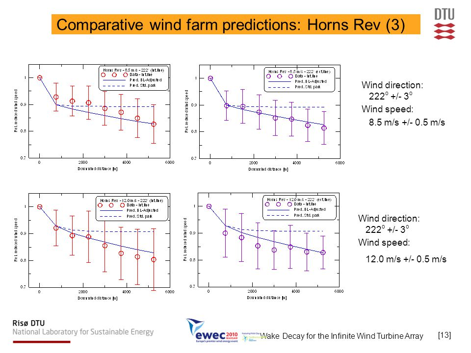 Wake Decay for the Infinite Wind Turbine Array [13] Comparative wind farm predictions: Horns Rev (3) Wind direction: 222 o +/- 3 o Wind speed: 8.5 m/s