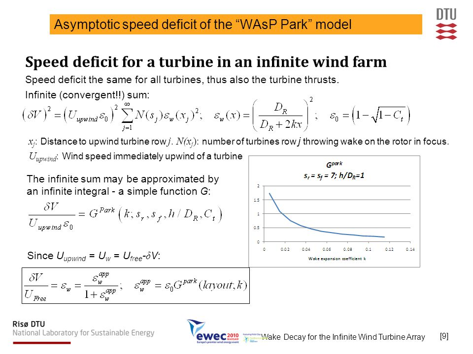 Wake Decay for the Infinite Wind Turbine Array [10] Adjustment of the WAsP Park model Adjustment to match the BL-based asymptotic speed deficit For deep positions the wake expansion coefficient k of the Park Model is modified to approach the BL-based asymptotic speed deficit value k inf : The change of the wake expansion cofficient is indicated.