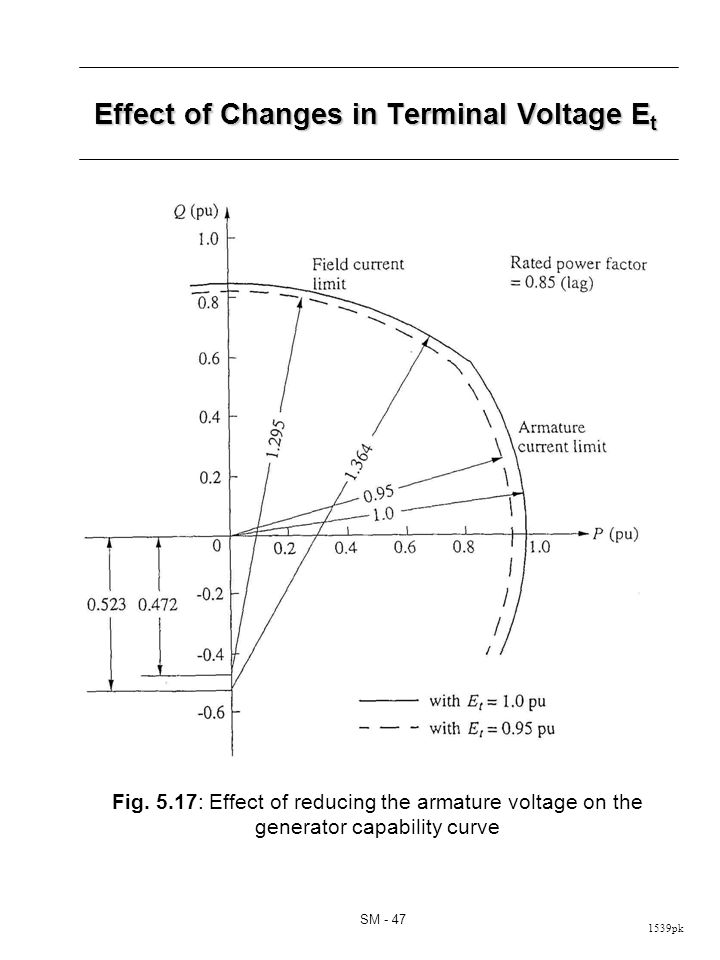 1539pk SM - 47 Fig. 5.17: Effect of reducing the armature voltage on the generator capability curve Effect of Changes in Terminal Voltage E t