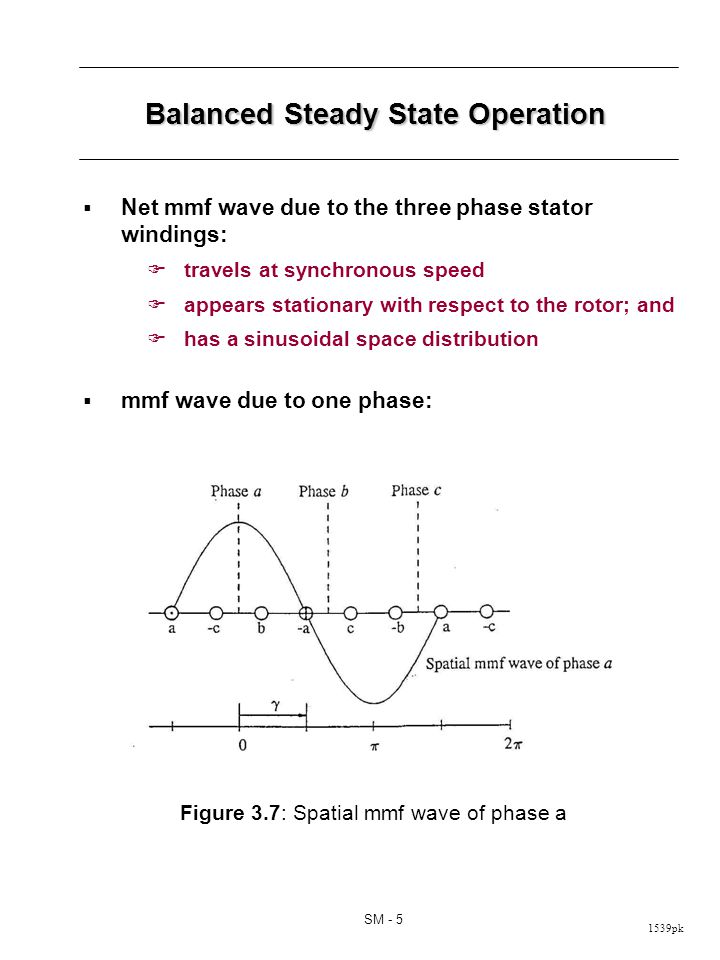 1539pk SM - 5 Balanced Steady State Operation Net mmf wave due to the three phase stator windings: travels at synchronous speed appears stationary with respect to the rotor; and has a sinusoidal space distribution mmf wave due to one phase: Figure 3.7: Spatial mmf wave of phase a
