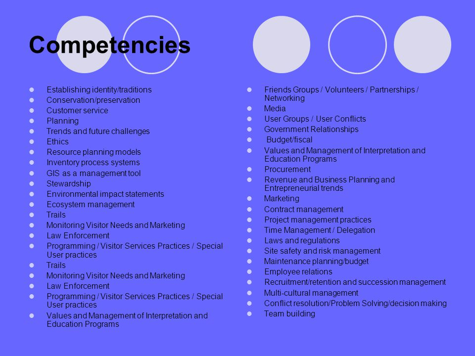 Competencies Establishing identity/traditions Conservation/preservation Customer service Planning Trends and future challenges Ethics Resource plannin