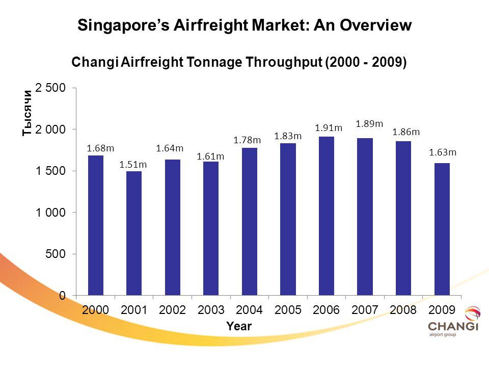 CARGO THROUGHPUT (1981 – 2007) SARS 9-11 Asian Financial Crisis