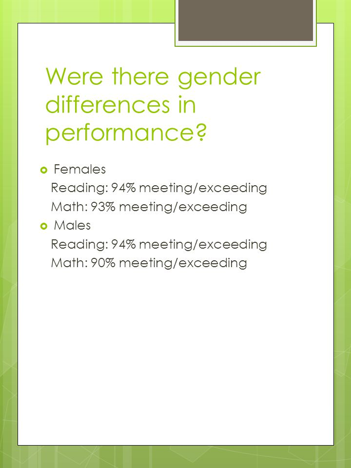 Were there gender differences in performance? Females Reading: 94% meeting/exceeding Math: 93% meeting/exceeding Males Reading: 94% meeting/exceeding