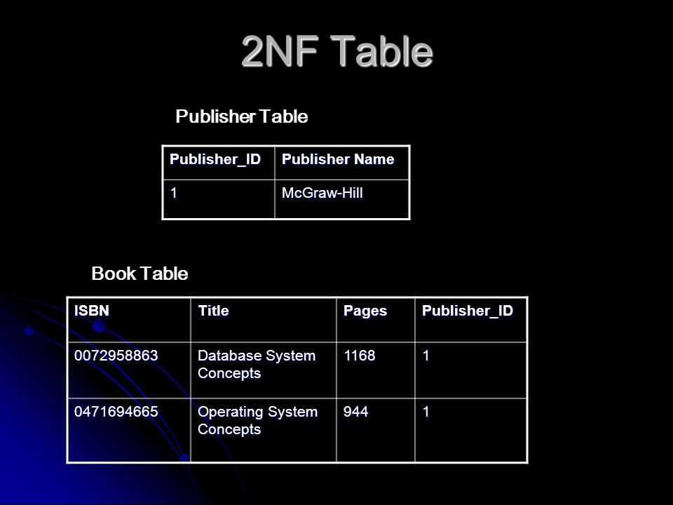 2NF Table Publisher_ID Publisher Name 1McGraw-Hill ISBNTitlePagesPublisher_ID0072958863 Database System Concepts 11681 0471694665 Operating System Concepts 9441 Publisher Table Book Table