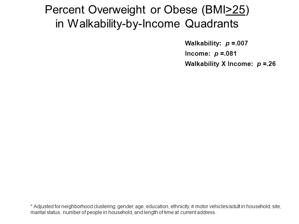 Percent Overweight or Obese (BMI>25) in Walkability-by-Income Quadrants Walkability: p =.007 Income: p =.081 Walkability X Income: p =.26 * Adjusted for neighborhood clustering, gender, age, education, ethnicity, # motor vehicles/adult in household, site, marital status, number of people in household, and length of time at current address.