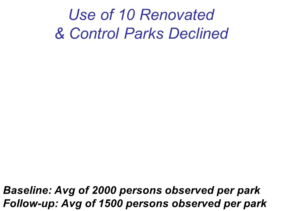 Use of 10 Renovated & Control Parks Declined Baseline: Avg of 2000 persons observed per park Follow-up: Avg of 1500 persons observed per park