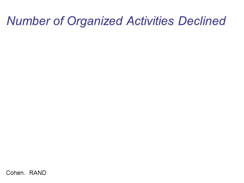 Number of Organized Activities Declined Cohen. RAND