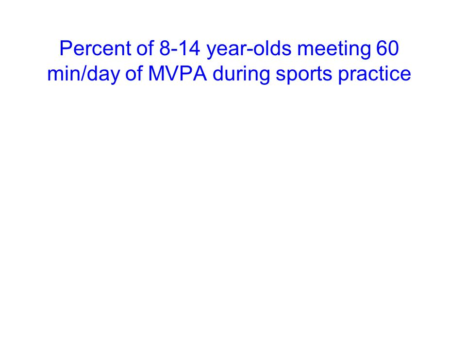 Percent of 8-14 year-olds meeting 60 min/day of MVPA during sports practice