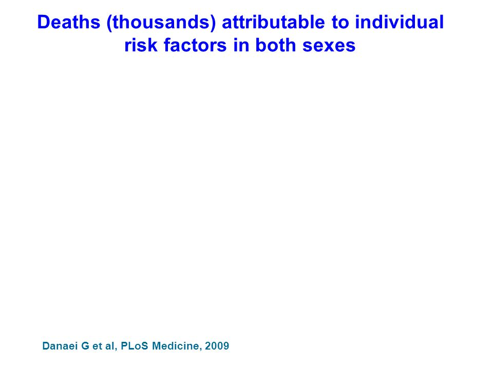 Deaths (thousands) attributable to individual risk factors in both sexes Danaei G et al, PLoS Medicine, 2009