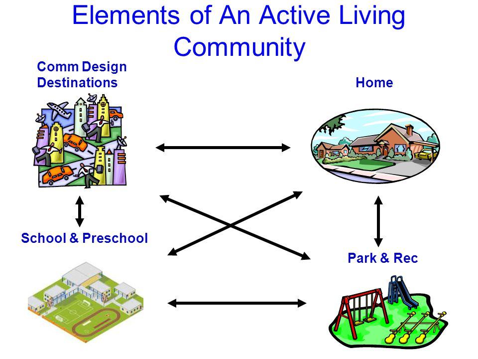 Comm Design Destinations Home Park & Rec School & Preschool Elements of An Active Living Community