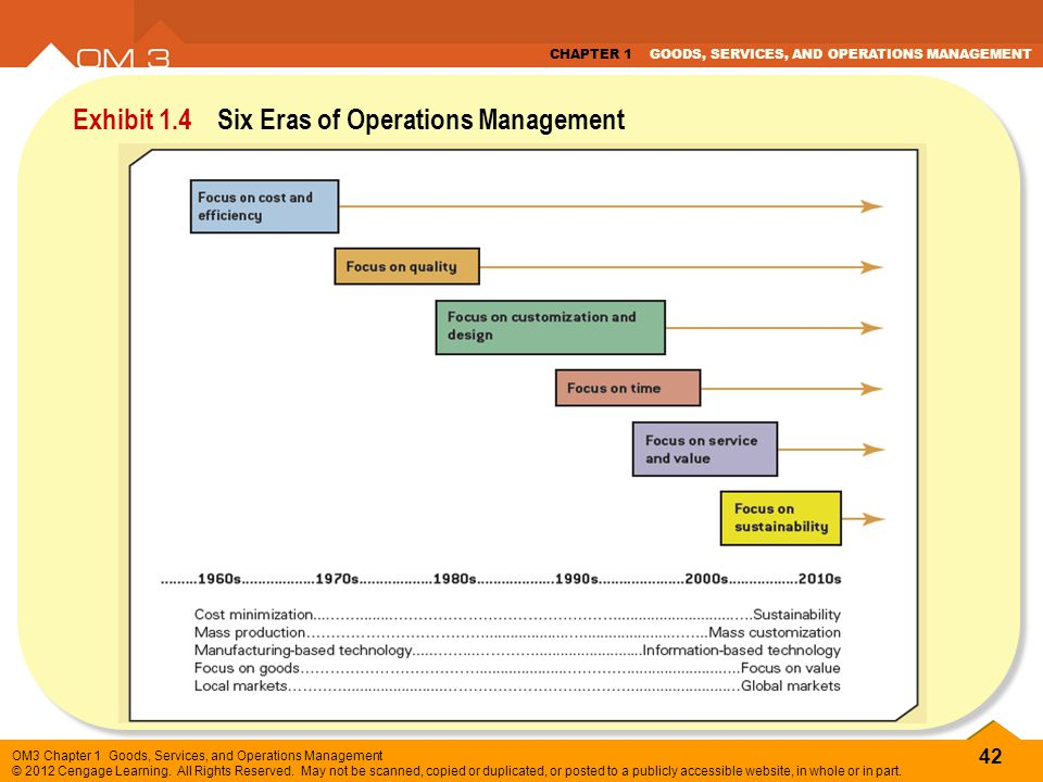 42 OM3 Chapter 1 Goods, Services, and Operations Management © 2012 Cengage Learning. All Rights Reserved. May not be scanned, copied or duplicated, or