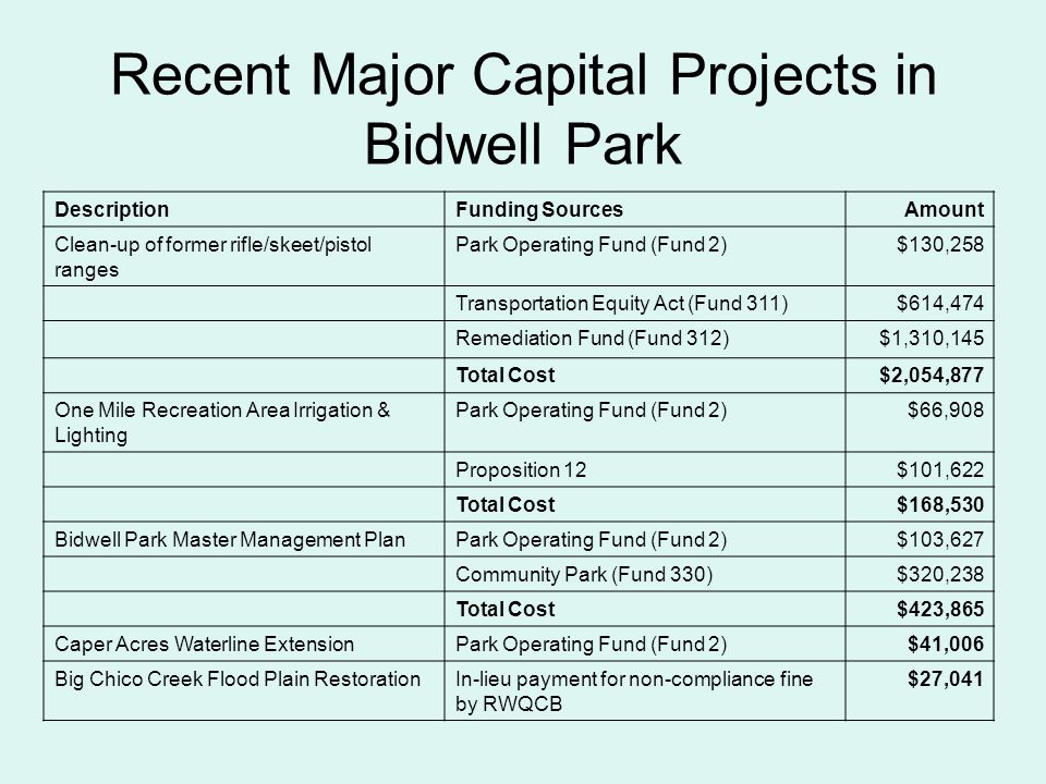 Recent Major Capital Projects in Bidwell Park DescriptionFunding SourcesAmount Clean-up of former rifle/skeet/pistol ranges Park Operating Fund (Fund 2)$130,258 Transportation Equity Act (Fund 311)$614,474 Remediation Fund (Fund 312)$1,310,145 Total Cost$2,054,877 One Mile Recreation Area Irrigation & Lighting Park Operating Fund (Fund 2)$66,908 Proposition 12$101,622 Total Cost$168,530 Bidwell Park Master Management PlanPark Operating Fund (Fund 2)$103,627 Community Park (Fund 330)$320,238 Total Cost$423,865 Caper Acres Waterline ExtensionPark Operating Fund (Fund 2)$41,006 Big Chico Creek Flood Plain RestorationIn-lieu payment for non-compliance fine by RWQCB $27,041