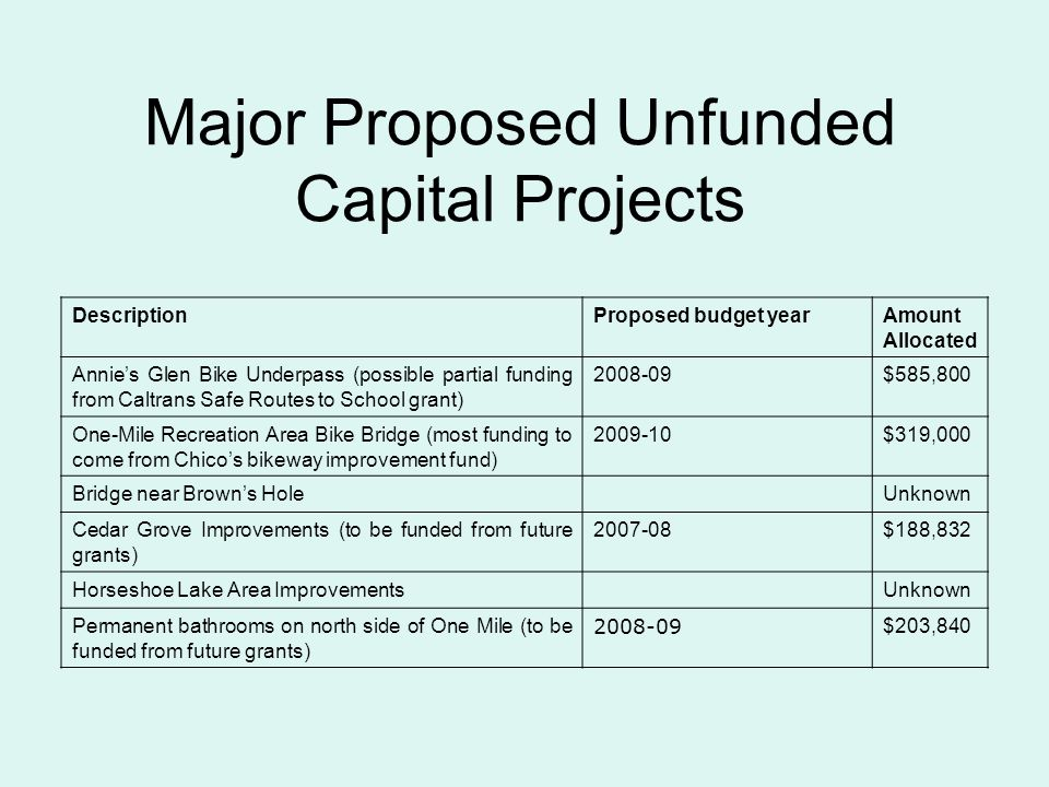 Major Proposed Unfunded Capital Projects DescriptionProposed budget yearAmount Allocated Annies Glen Bike Underpass (possible partial funding from Caltrans Safe Routes to School grant) 2008-09$585,800 One-Mile Recreation Area Bike Bridge (most funding to come from Chicos bikeway improvement fund) 2009-10$319,000 Bridge near Browns HoleUnknown Cedar Grove Improvements (to be funded from future grants) 2007-08$188,832 Horseshoe Lake Area ImprovementsUnknown Permanent bathrooms on north side of One Mile (to be funded from future grants) 2008-09 $203,840