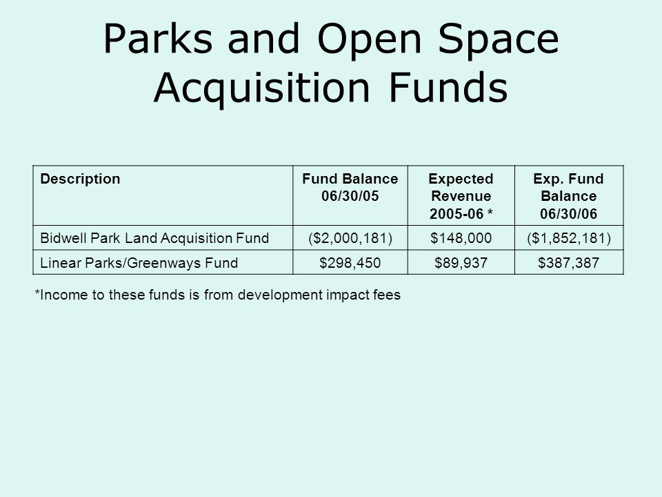 Parks and Open Space Acquisition Funds DescriptionFund Balance 06/30/05 Expected Revenue 2005-06 * Exp.