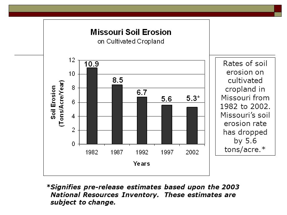 *Signifies pre-release estimates based upon the 2003 National Resources Inventory.