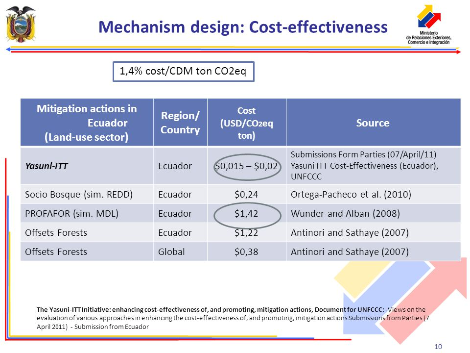 10 Mechanism design: Cost-effectiveness The Yasuni-ITT Initiative: enhancing cost-effectiveness of, and promoting, mitigation actions, Document for UNFCCC: -Views on the evaluation of various approaches in enhancing the cost-effectiveness of, and promoting, mitigation actions Submissions from Parties (7 April 2011) - Submission from Ecuador Mitigation actions in Ecuador (Land-use sector) Region/ Country Cost (USD/CO 2 eq ton) Source Yasuni-ITTEcuador$0,015 – $0,02 Submissions Form Parties (07/April/11) Yasuni ITT Cost-Effectiveness (Ecuador), UNFCCC Socio Bosque (sim.
