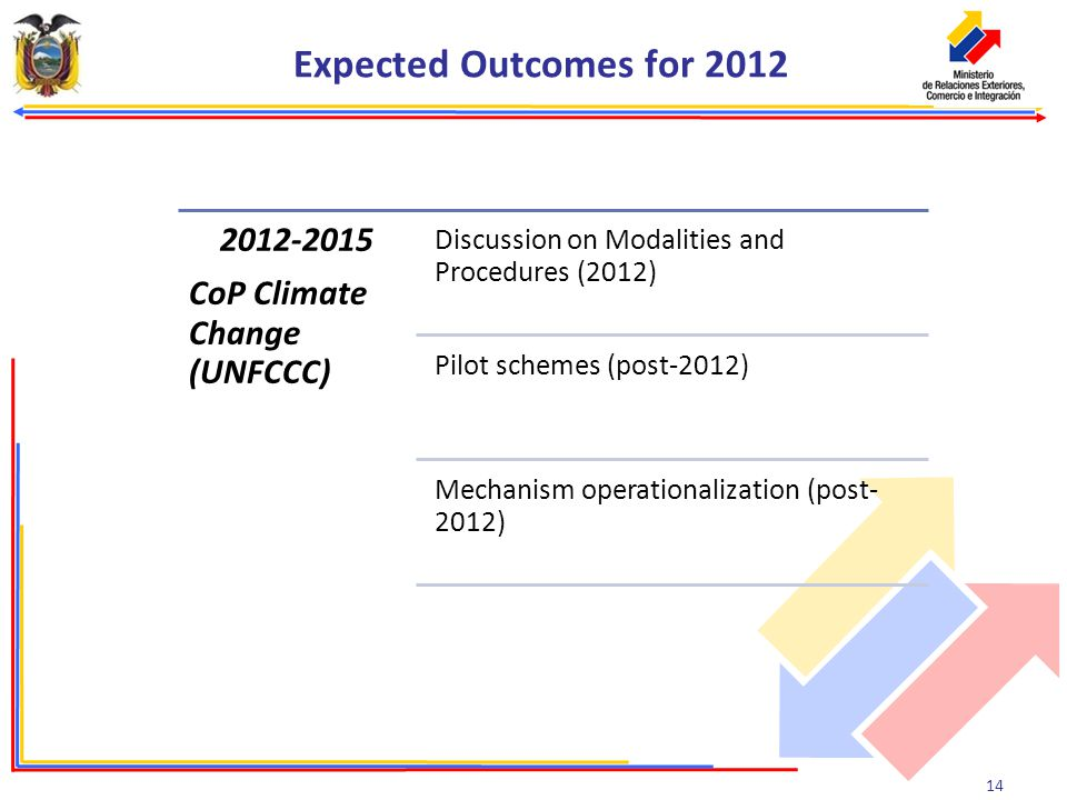 14 Expected Outcomes for 2012 2012-2015 CoP Climate Change (UNFCCC) Discussion on Modalities and Procedures (2012) Pilot schemes (post-2012) Mechanism operationalization (post- 2012)
