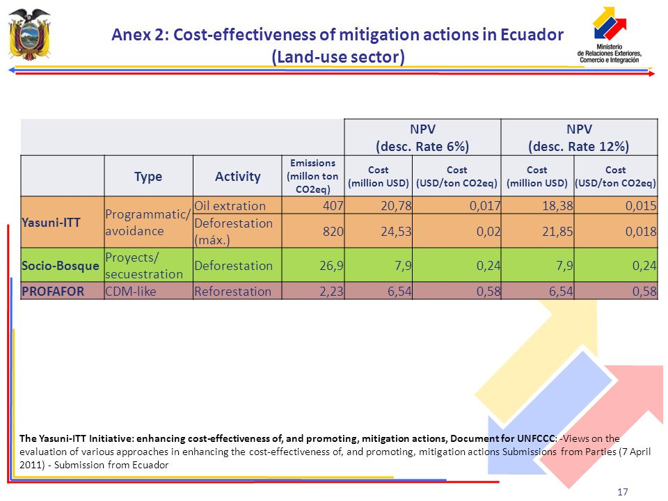 17 Anex 2: Cost-effectiveness of mitigation actions in Ecuador (Land-use sector) NPV (desc.
