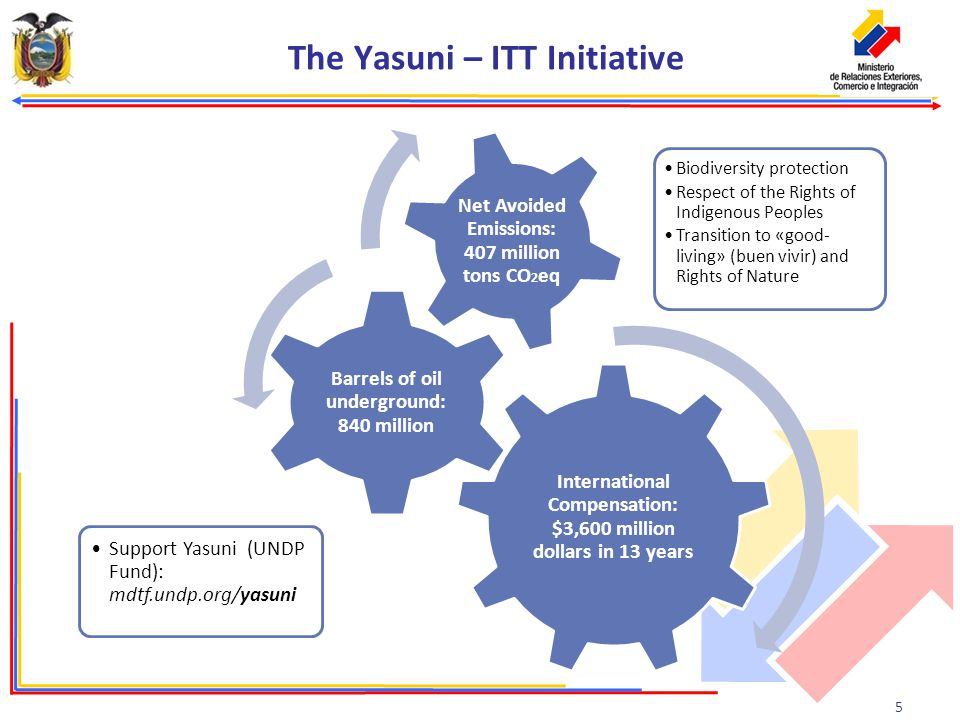 5 The Yasuni – ITT Initiative International Compensation: $3,600 million dollars in 13 years Barrels of oil underground: 840 million Net Avoided Emissions: 407 million tons CO 2 eq Biodiversity protection Respect of the Rights of Indigenous Peoples Transition to «good- living» (buen vivir) and Rights of Nature Support Yasuni (UNDP Fund): mdtf.undp.org/yasuni